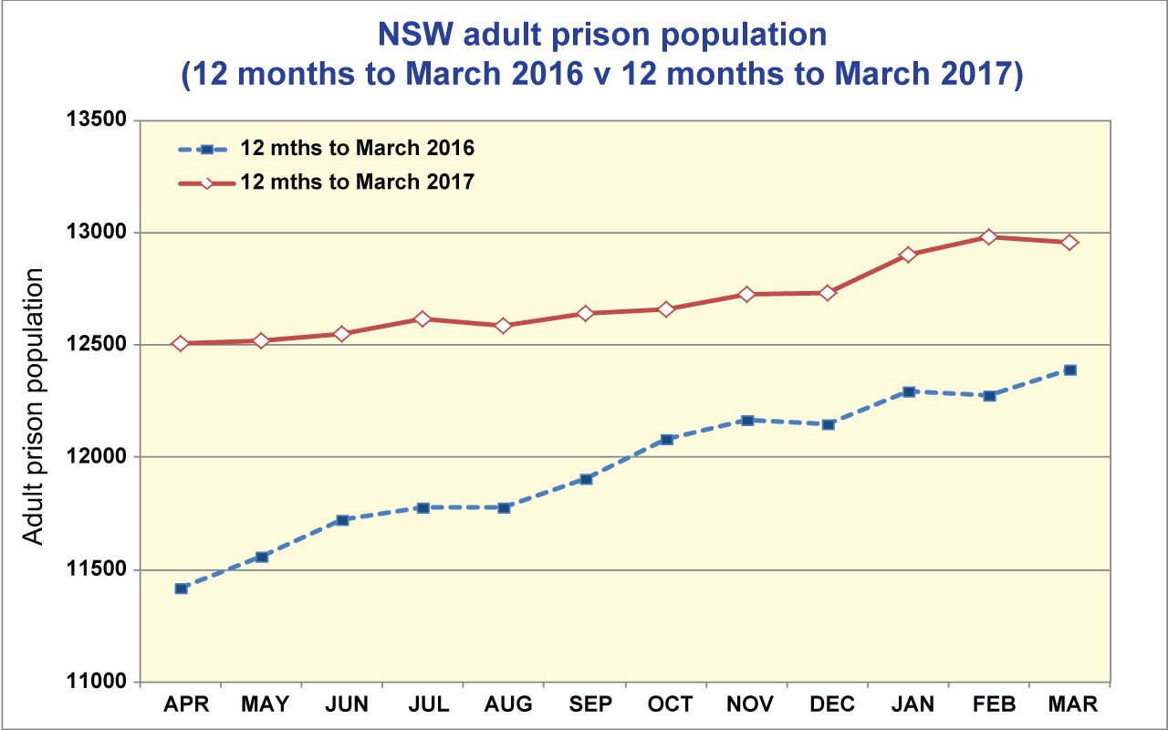 NSW Adult Prison Pouplation