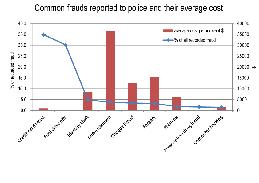 Figure - Common frauds reported to police and their average cost
