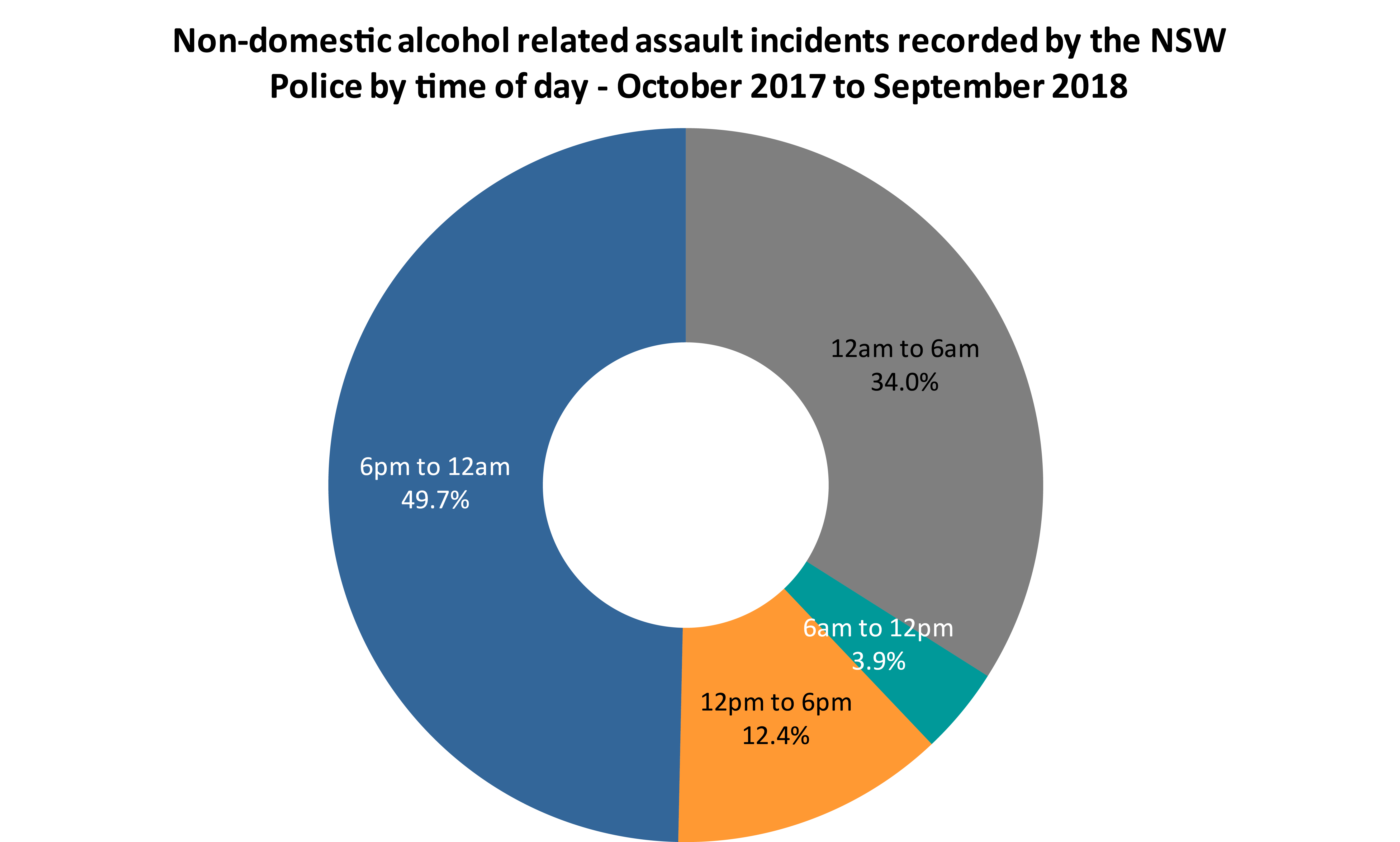 Alcohol_Related_Violence